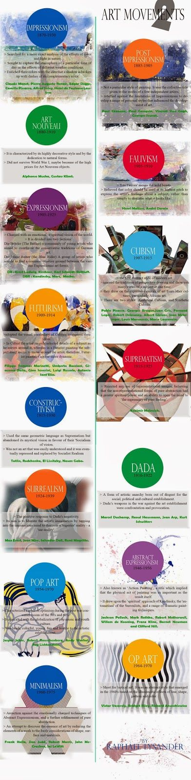 art movements infographic 2 by Raphael Lysander
