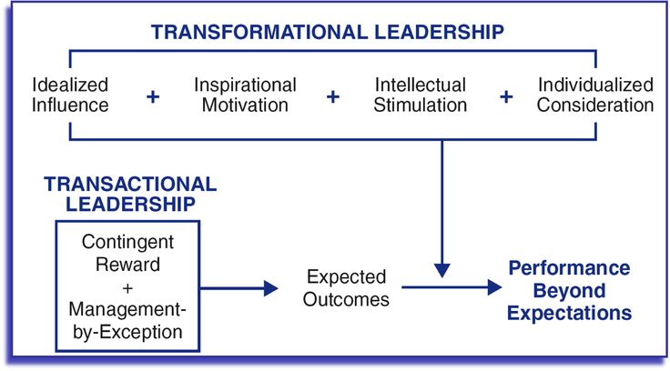 an example of idealized influence inspirational motivation intellectual stimulation and individual c According to daft, female leaders were rated as having more idealized influence, provide more inspirational motivation, are more individually considerate and offer more intellectual stimulation 2.