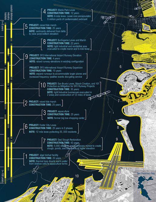 bracket [goes soft]: ESP // Estuary Services Pipeline | News | Archinect