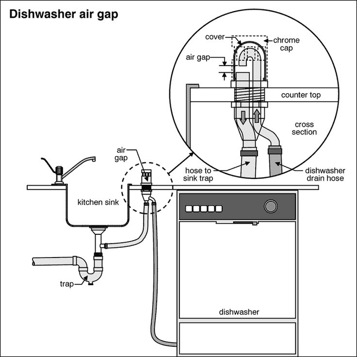 Dishwasher Air Gap | ARE: Building Systems | Pinterest | Dishwasher Air Gap,  Dishwashers And Building Systems