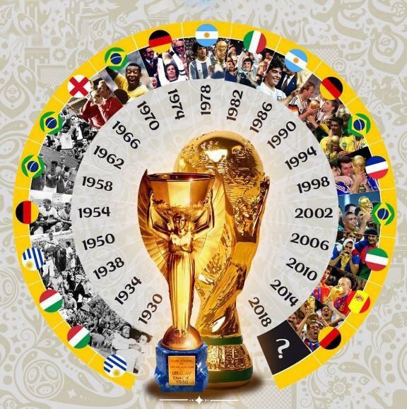 All Of The Fifa World Cup Winners Fussball Weltmeister Fussball Wm 2018 Fussball Wm