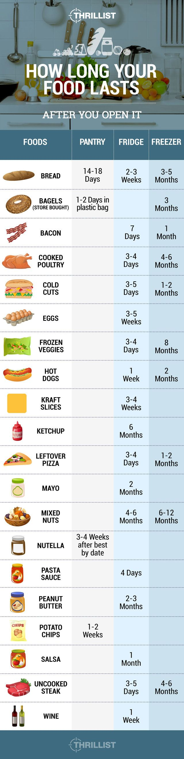 how long foods lasts
