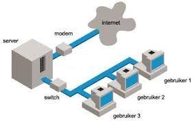 Bij een LAN netwerk bevinden de computers zich dicht bij elkaar