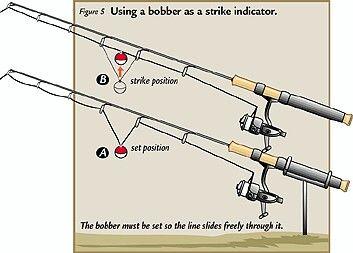 Using a bobber as a strike indicator