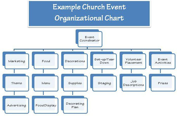 church event planning org chart