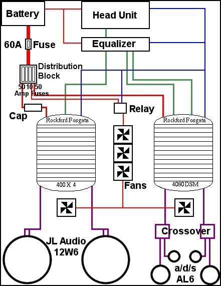 3e0964b115ff34401eebde46f02a8fa8 car repair audio system best 25 car audio ideas on pinterest car audio subwoofer, car 6 channel amp wiring diagram at bakdesigns.co