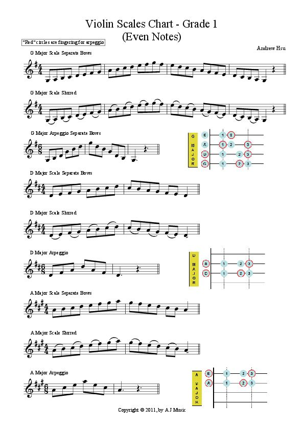 Best  Piano Scales Fingering Ideas On