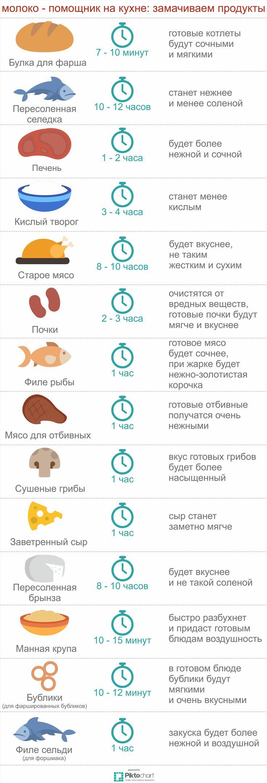 moloko-pomoshhnik-na-kuhne-zamachivaem-produkty