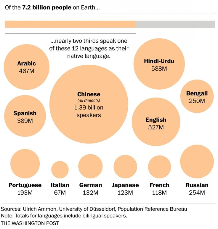 The world's languages, in 7 maps and charts - The Washington Post