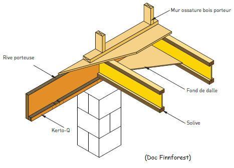 1000 id es sur le th me plan maison ossature bois sur for Maison bois sur plots