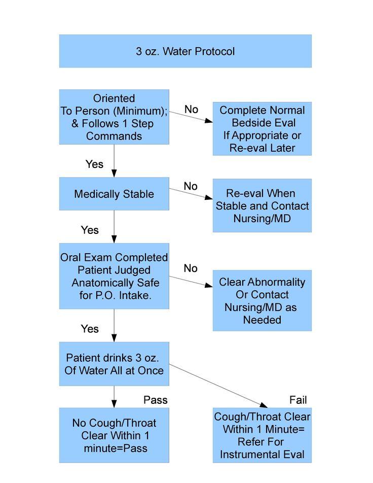 3 ounce protocol decision tree