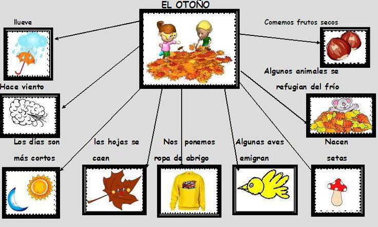 ESOS LOCOS BAJITOS DE INFANTIL: MAPA CONCEPTUAL DE OTOÑO