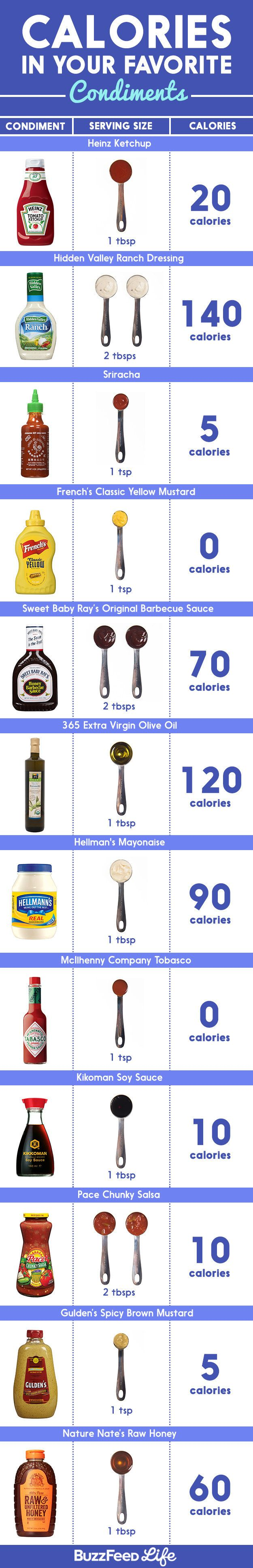 And most condiments have calories, too. | Here's Everything You Need To Know About Counting Calories
