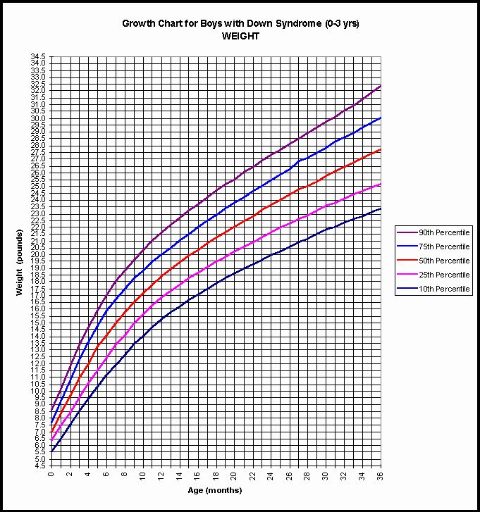 Boys Height Weight Chart Best Of 6 Baby Weight Percentile ...