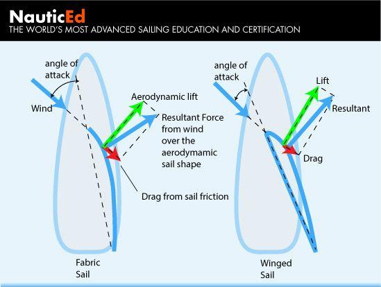 lift force vector