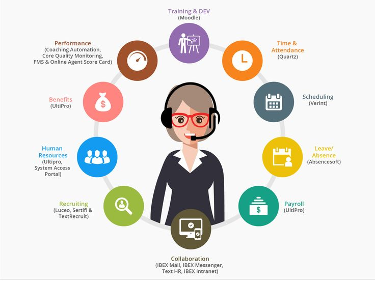 Infographic infographic human resources infographic design