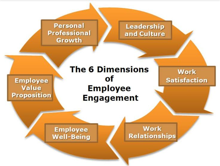 Goal alignment – Increase employee engagement and the bottom line