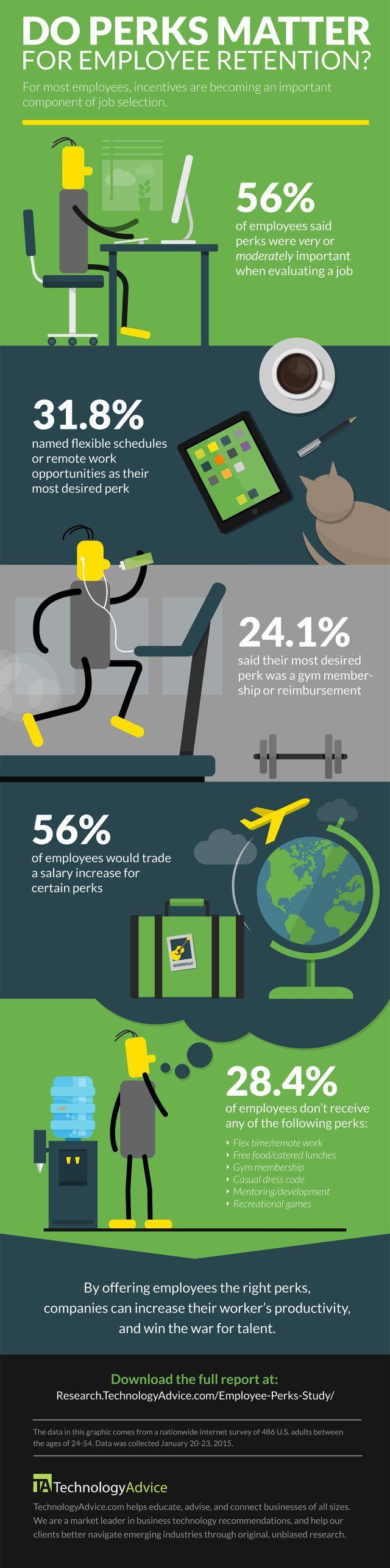 Do perks matter for employee retention? #career #infographic #employee