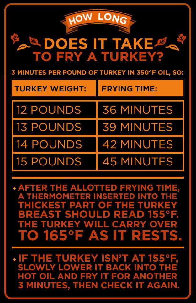 Deep Frying A Turkey food thanksgiving turkey thanksgiving dinner