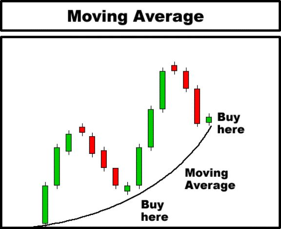 Technical analysis stock trading strategies