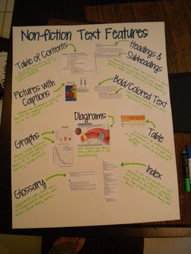 nonfiction writing anchor charts in spanish pinterest