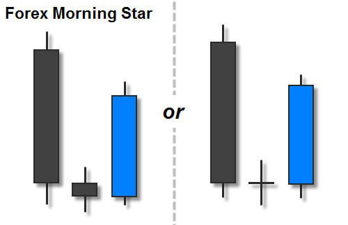 . . . we will learn about trading the morning star candlestick pattern. . . . Many traders find this pattern reliable enough to consider it their favorite . . .