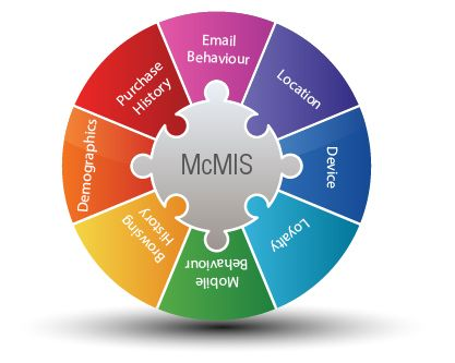 Multi-Channel Marketing Intelligence Solution(McMIS) #Kenscio #McMIS #multichannel #multichannelmarketing #emailmarketing