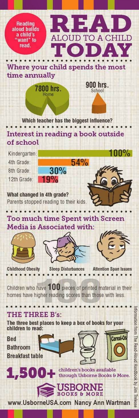 Read aloud to a Child Today infograph I can Read: learning to read at home