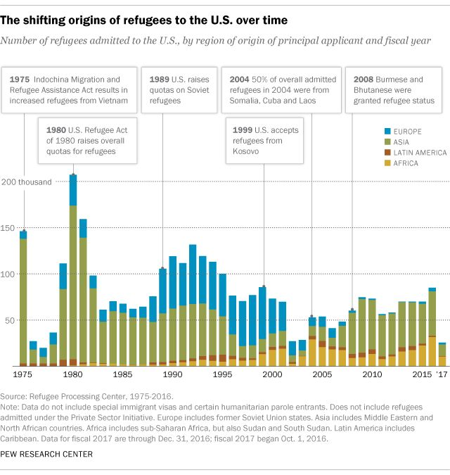 Following the signing of an executive order that suspends refugee admissions for 120 days, here are key facts about the refugees entering the United States.