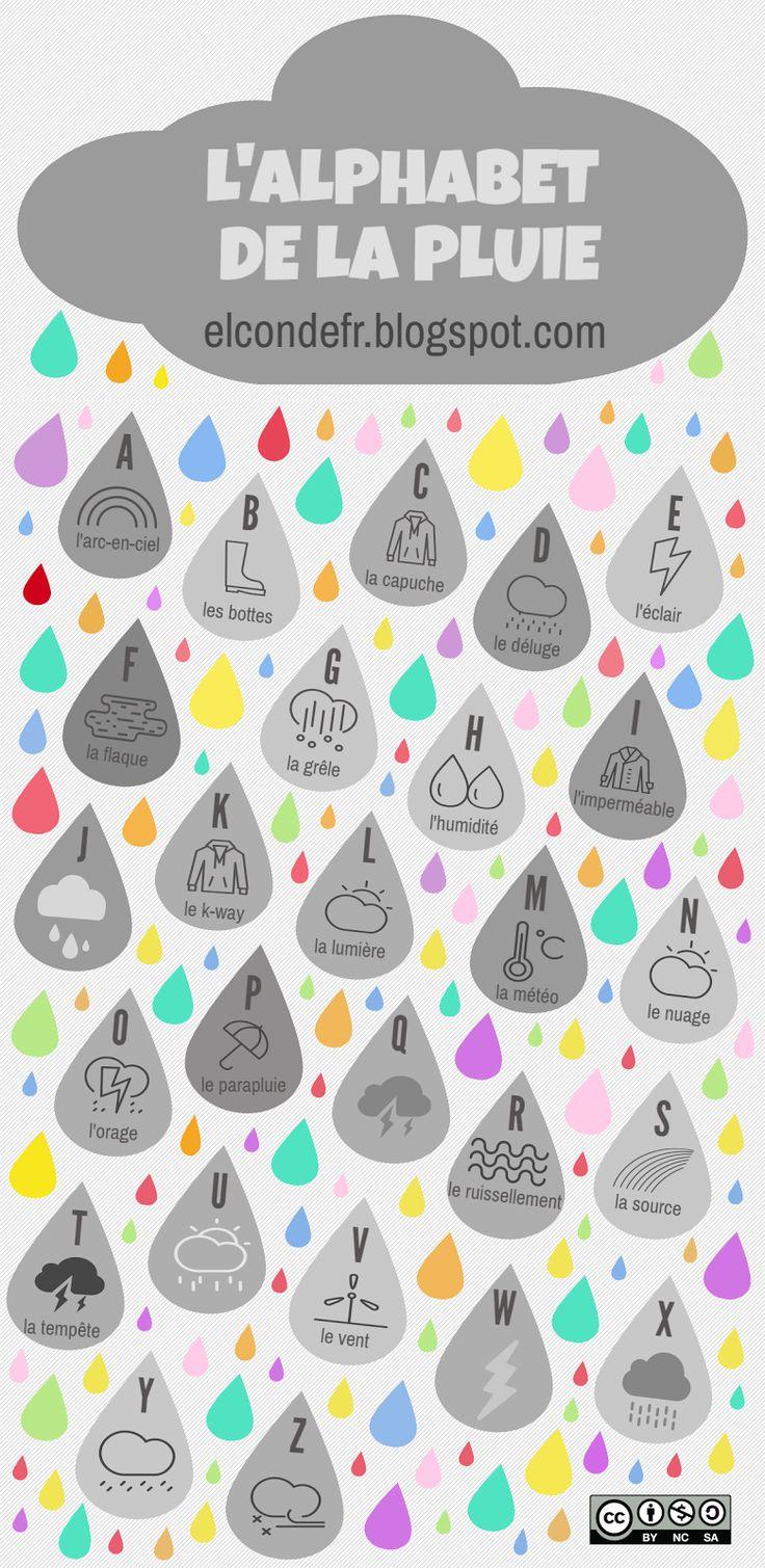 Lexique de la pluie en cours de FLE