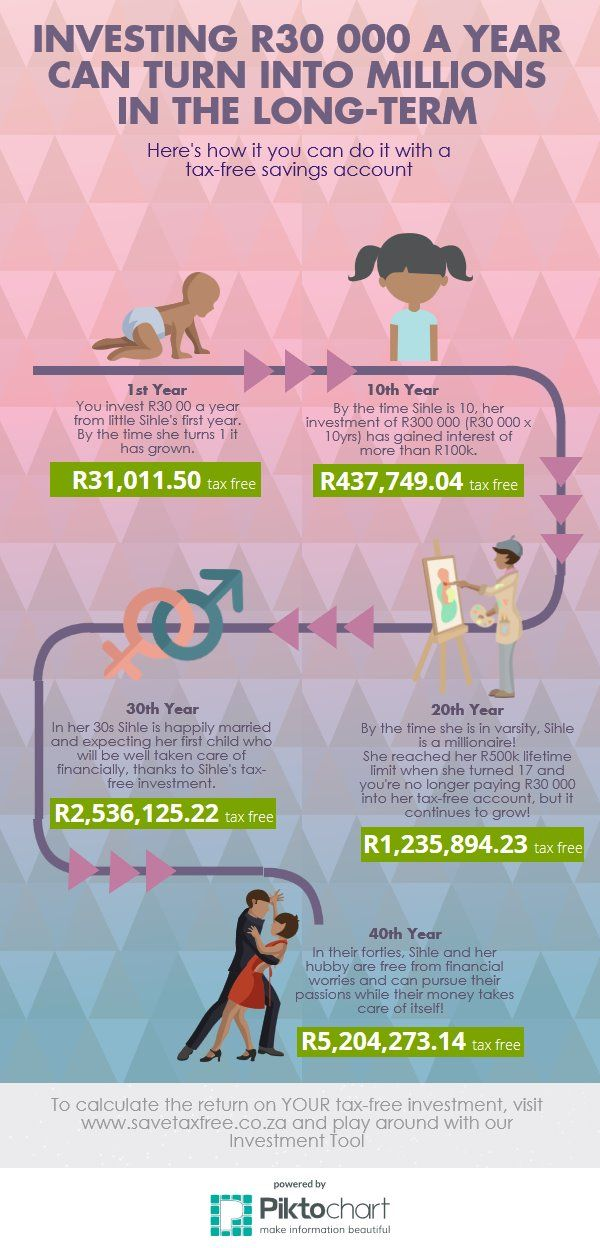 How to Become a Tax-free Millionaire | @Piktochart Infographic