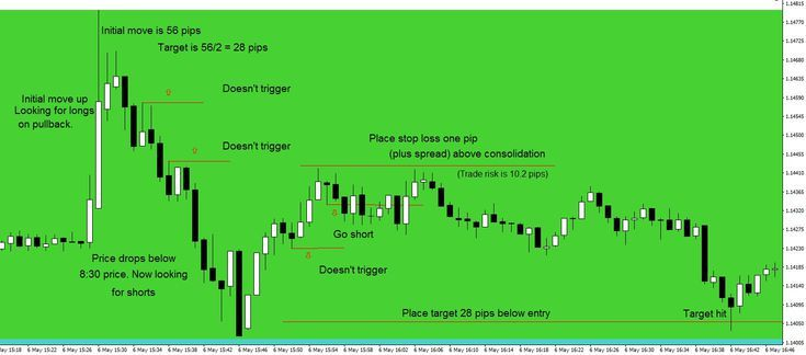 Forex Strategy For Day Trading The Non Farm Payrolls Nfp Report