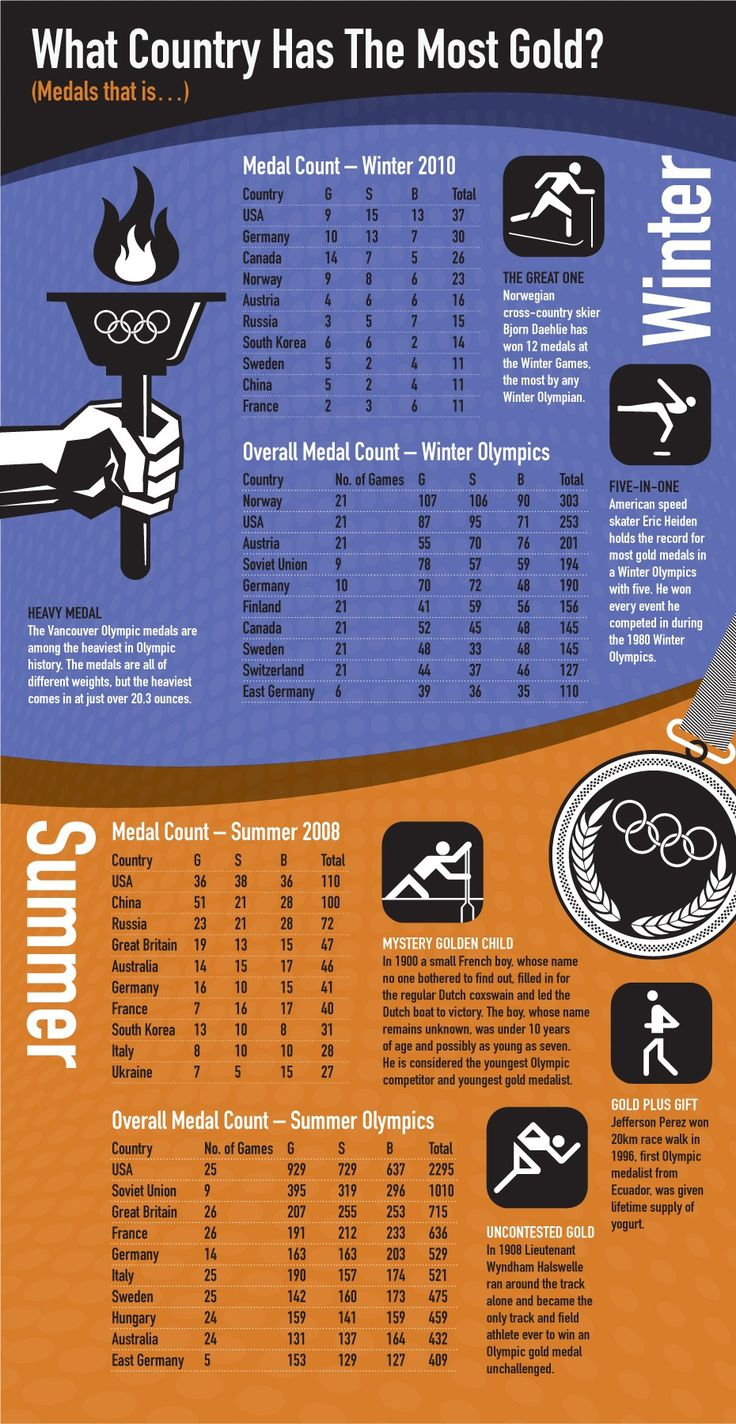 sydney olympics the best olympics ever Table of total medals won by australia, at each summer olympic games australia's best ever medal tally was at the sydney 2000 olympic games see also the australia's winter olympics medal tally.