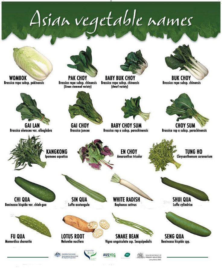Asian Vegetable Names. Pic from