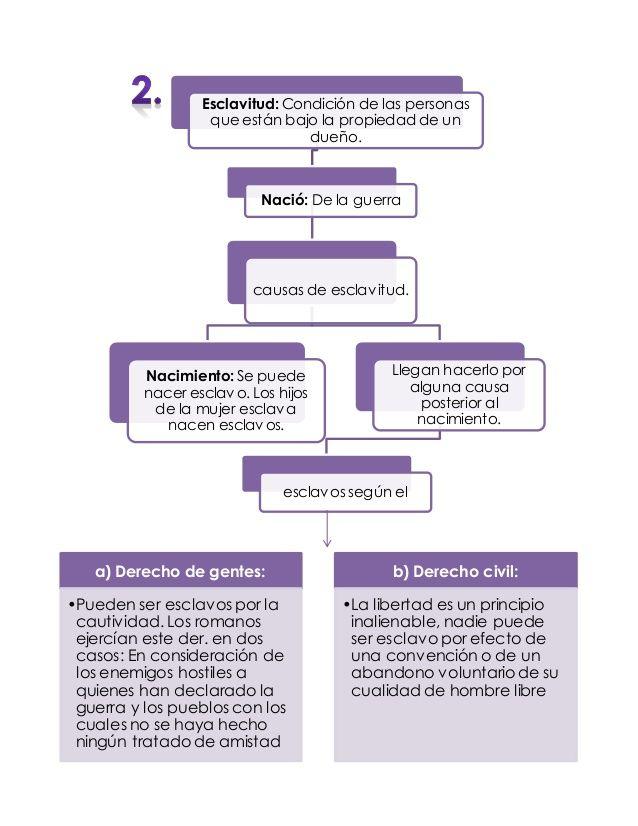 Derecho Romano Mapas Conceptuales Studyblr Justitia School Projects