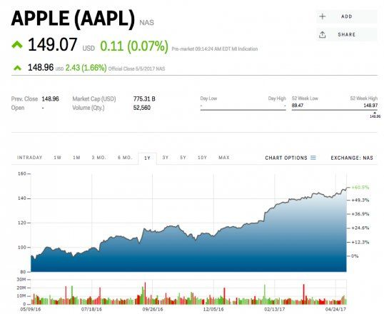 Apple breaks its own recordis worth over $776 billion