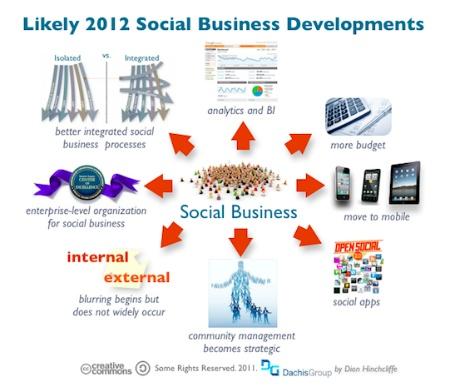 Social Business Development prediction for 2012