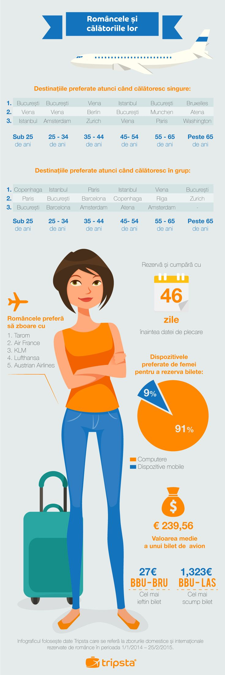 Solo Holidays - How Women Travel in Romania #tripsta #infographic