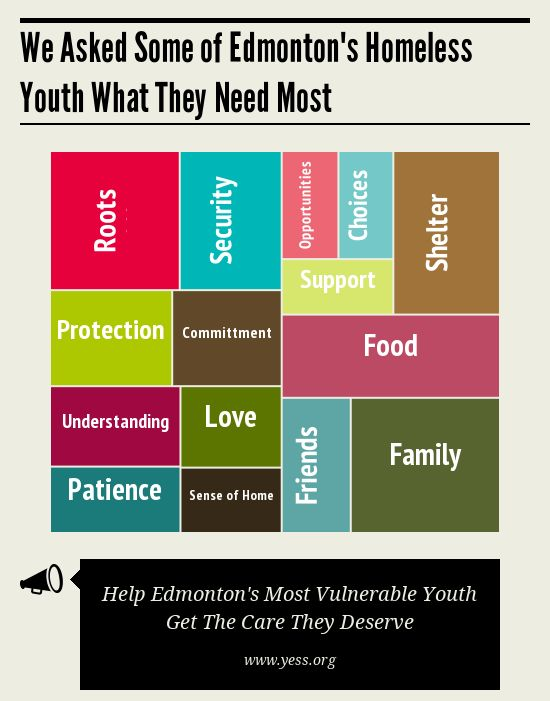 We asked some of Edmonton's homeelss youth what they need most...