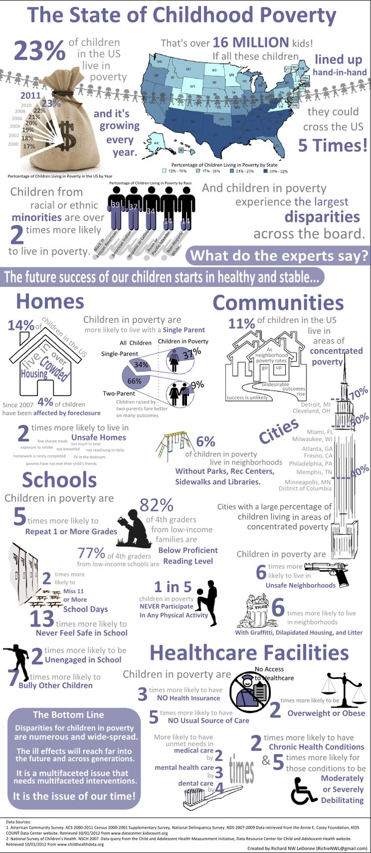 Infographic on the State of Childhood Poverty