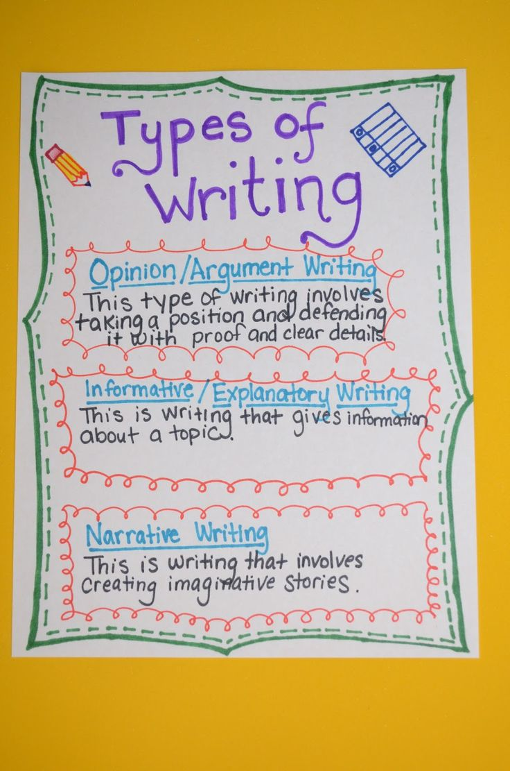 Literacy & Math Ideas: Common Core Writing Common Core Writing/ Common Core writing shares many similarities with writing that has been required in the past.  One of the major differences in the inclusion of something called opinion writing.  At the lower grades this is what this type of writing is called.  At the middle school grade levels and higher, it is called argument writing.
