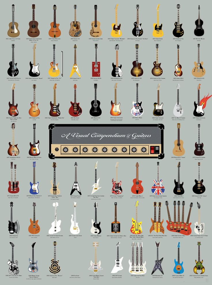 popchartlab:  Rock on with our Visual Compendium of Guitars: 64 famed guitars culled from over 75 years of rock 'n' roll history. Get it for 20% off for a limited time: As a print    As a tshirt
