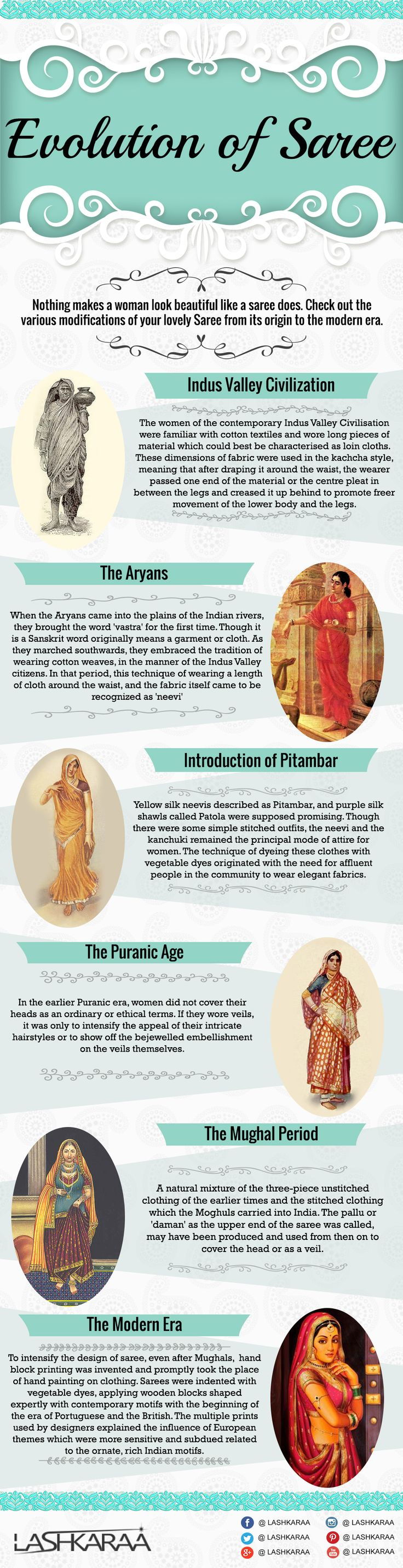 Infographic - History and Evolution of Beautiful Indian Saree 2