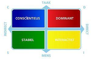 Door de verschillende communicatiestijlen te herkennen, door het toepassen en door het afstemmen op de ander, verloopt de communicatie veel beter.