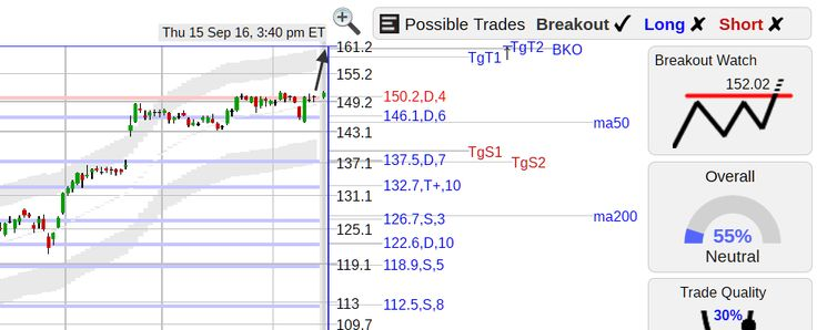 StockConsultant.com - DPZ ($DPZ) Dominos Pizza stock with a flat top breakout watch, analysis and charts