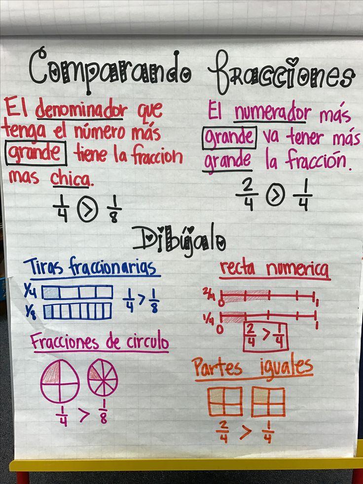 Comparando fracciones/comparing fractions 3rd grade bilingual