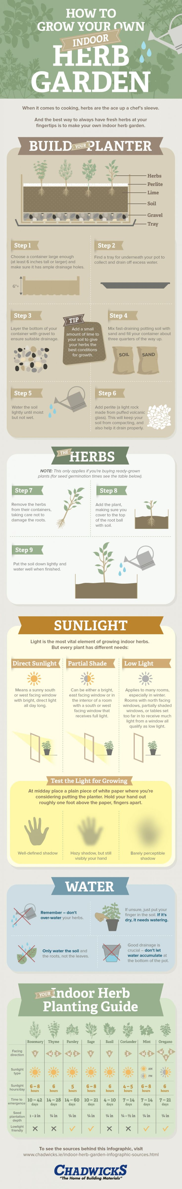 How To Grow Your Own Indoor #Herb #Garden [ #infographic ] | Stop wasting time buying herbs. Make your own herb garden. Read this infographic to get all the advices you need for growing your herbs.