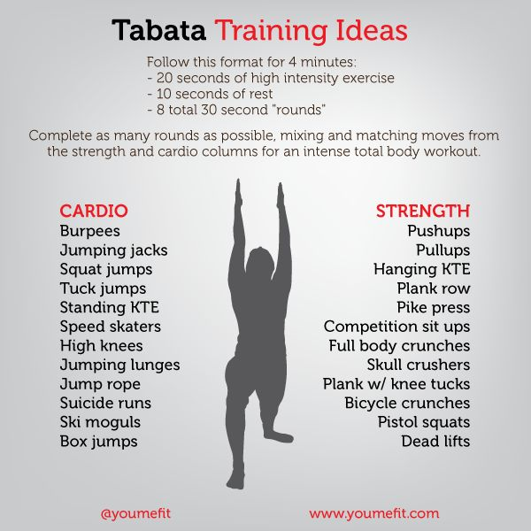 Tabata training ideas. Do 5 four min. rounds (alt b/w two exercises, or alt w/ 4 different moves repeated twice for one round)