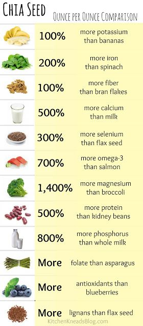 Chia Seeds: A Super Food! Chia seeds absorb 9 times their weight in water! Put 1 tablespoon of chia seeds in 9 tablespoons of water and watch them expand and create what's called chia gel. Chia gel can then be added to...well, whatever you like. You can a