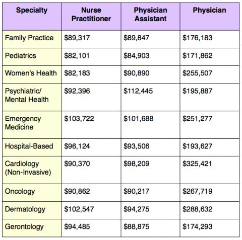 Salary differences from Nurse Practitioners, PA's, and Physicians
